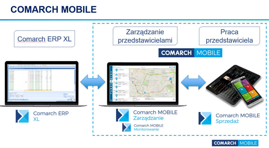 mobile-sprzedaż